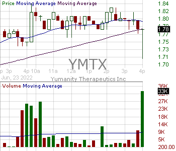 YMTX - Yumanity Therapeutics Inc. 15 minute intraday candlestick chart with less than 1 minute delay