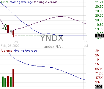 YNDX - Yandex N.V. Ordinary Shares 15 minute intraday candlestick chart with less than 1 minute delay
