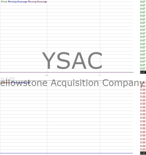 YSAC - Yellowstone Acquisition Company 15 minute intraday candlestick chart with less than 1 minute delay