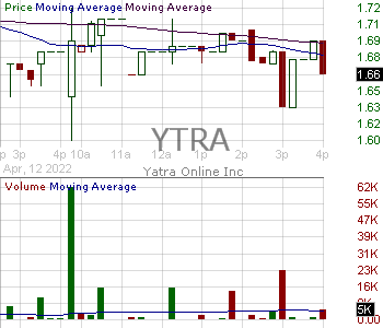 YTRA - Yatra Online Inc. 15 minute intraday candlestick chart with less than 1 minute delay