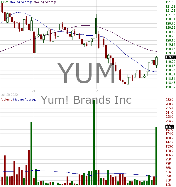 YUM - Yum Brands Inc. 15 minute intraday candlestick chart with less than 1 minute delay