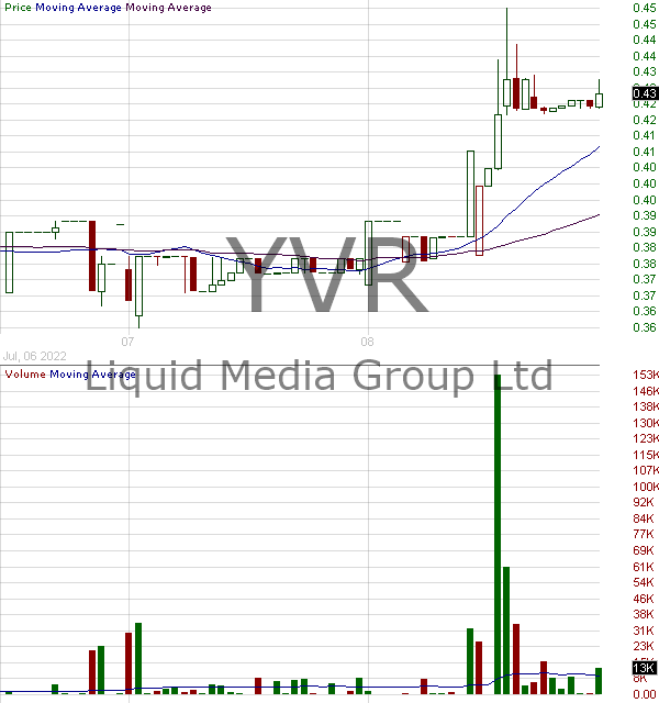YVR - Liquid Media Group Ltd. 15 minute intraday candlestick chart with less than 1 minute delay