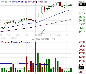 Z - Zillow Group Inc. - Class C Capital Stock 15 minute intraday candlestick chart with less than 1 minute delay