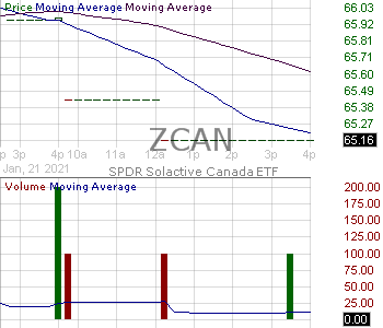 ZCAN - SPDR Solactive Canada ETF 15 minute intraday candlestick chart with less than 1 minute delay