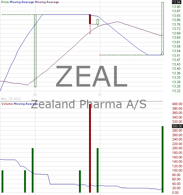 ZEAL - Zealand Pharma A-S - ADR 15 minute intraday candlestick chart with less than 1 minute delay