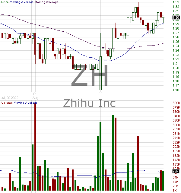 ZH - Zhihu Inc. American Depositary Shares (every two of each representing one Class A ordinary share) 15 minute intraday candlestick chart with less than 1 minute delay