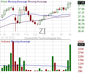ZI - ZoomInfo Technologies Inc. 15 minute intraday candlestick chart with less than 1 minute delay
