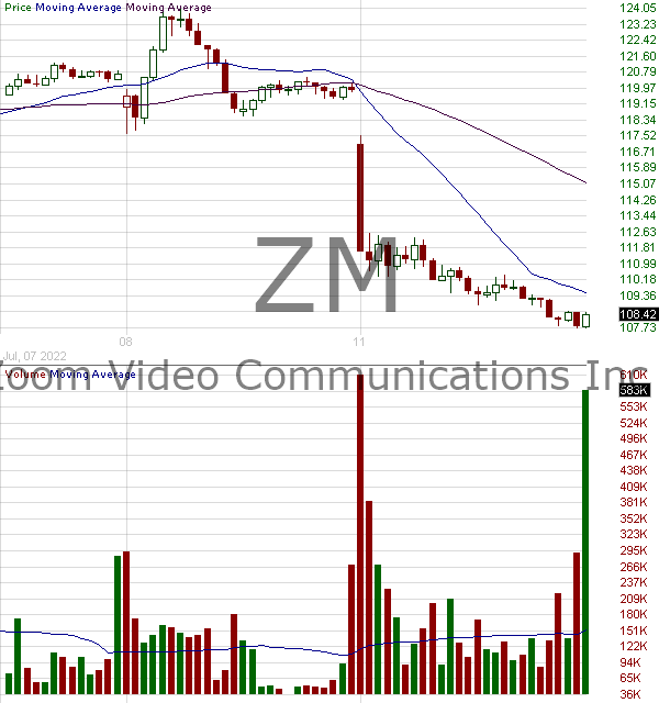 ZM - Zoom Video Communications Inc. 15 minute intraday candlestick chart with less than 1 minute delay