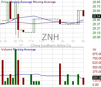 ZNH - China Southern Airlines Company Limited 15 minute intraday candlestick chart with less than 1 minute delay