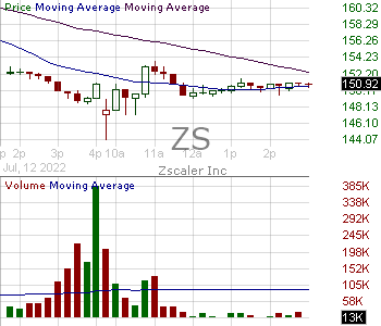 ZS - Zscaler Inc. 15 minute intraday candlestick chart with less than 1 minute delay