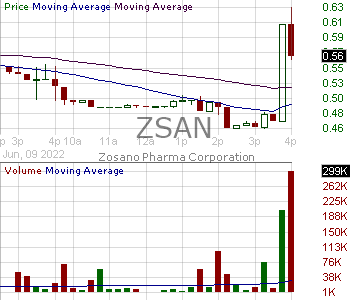 ZSAN - Zosano Pharma Corporation 15 minute intraday candlestick chart with less than 1 minute delay