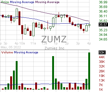 ZUMZ - Zumiez Inc. 15 minute intraday candlestick chart with less than 1 minute delay