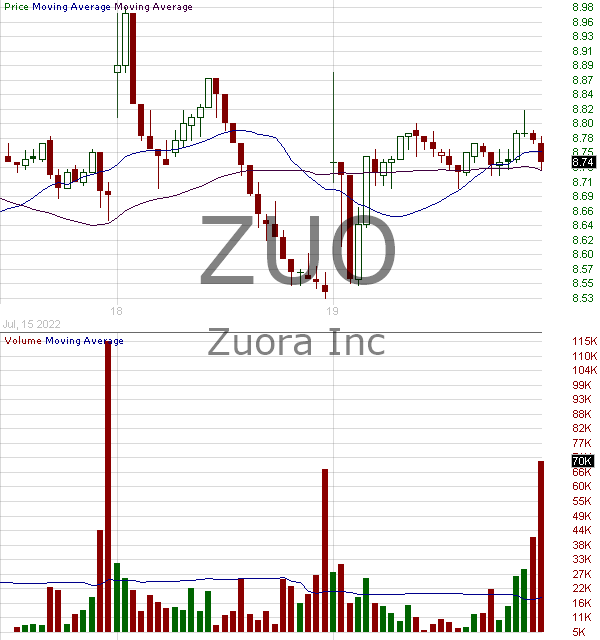 ZUO - Zuora Inc. Class A 15 minute intraday candlestick chart with less than 1 minute delay