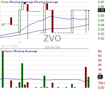 ZVO - Zovio Inc. 15 minute intraday candlestick chart with less than 1 minute delay
