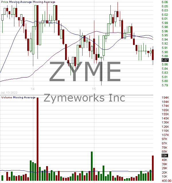 ZYME - Zymeworks Inc. Common Shares 15 minute intraday candlestick chart with less than 1 minute delay