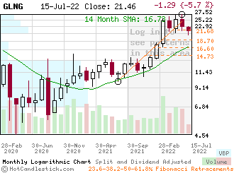 GLNG - Small Monthly Candlestick Stock Chart