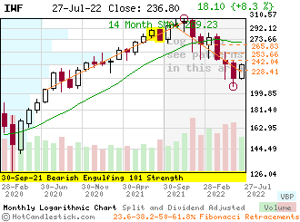 IWF - Small Monthly Candlestick Stock Chart