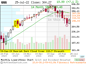 QQQ - Small Monthly Candlestick Stock Chart