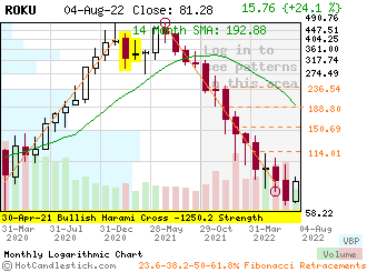 ROKU - Small Monthly Candlestick Stock Chart