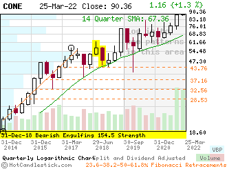 CONE - Small Quarterly Candlestick Stock Chart