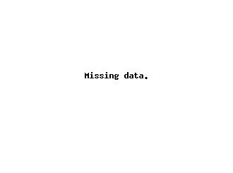 FBC - Small Quarterly Candlestick Stock Chart