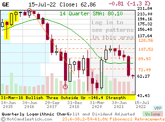 GE - Small Quarterly Candlestick Stock Chart