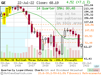 Quarterly Candlestick Chart of GE