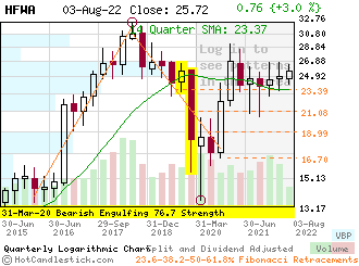 HFWA - Small Quarterly Candlestick Stock Chart