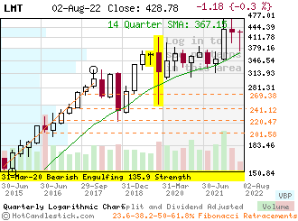 LMT - Small Quarterly Candlestick Stock Chart
