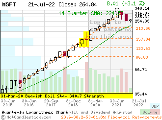 MSFT - Small Quarterly Candlestick Stock Chart