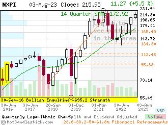 NXPI - Small Quarterly Candlestick Stock Chart