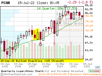PCAR - Small Quarterly Candlestick Stock Chart