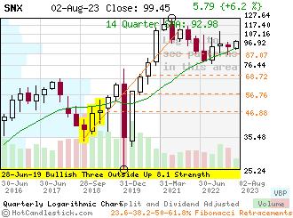 SNX - Small Quarterly Candlestick Stock Chart