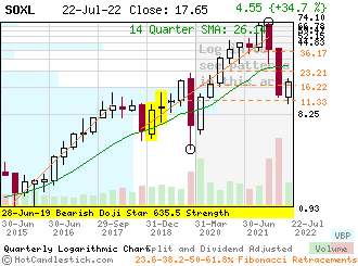 SOXL - Small Quarterly Candlestick Stock Chart