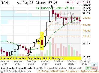TAN - Small Quarterly Candlestick Stock Chart