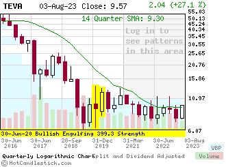 Quarterly Candlestick Chart of TEVA