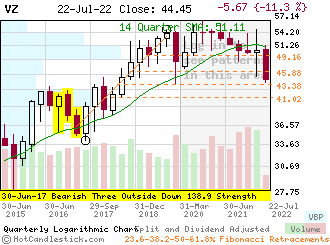 VZ - Small Quarterly Candlestick Stock Chart