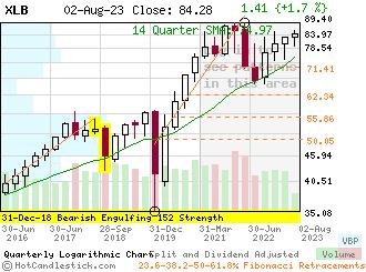 XLB - Small Quarterly Candlestick Stock Chart