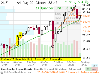 Quarterly Candlestick Chart of XLF
