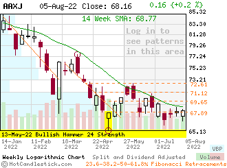 AAXJ - Small Weekly Candlestick Stock Chart