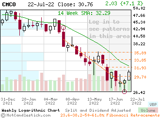 CMCO - Small Weekly Candlestick Stock Chart