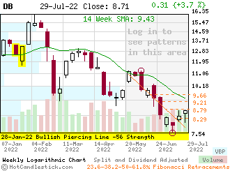 DB - Small Weekly Candlestick Stock Chart
