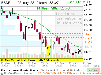 ESGE - Small Weekly Candlestick Stock Chart