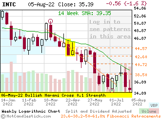 INTC - Small Weekly Candlestick Stock Chart