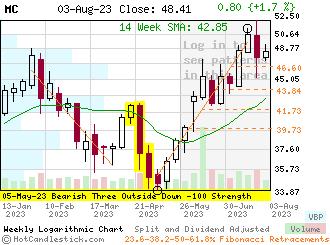 MC - Small Weekly Candlestick Stock Chart