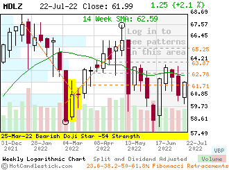 MDLZ - Small Weekly Candlestick Stock Chart