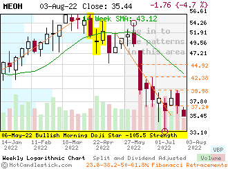 MEOH - Small Weekly Candlestick Stock Chart