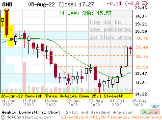 ONB - Small Weekly Candlestick Stock Chart