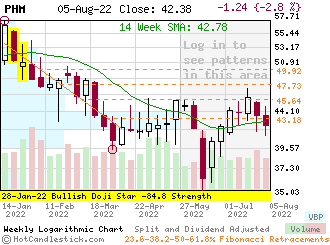 PHM - Small Weekly Candlestick Stock Chart