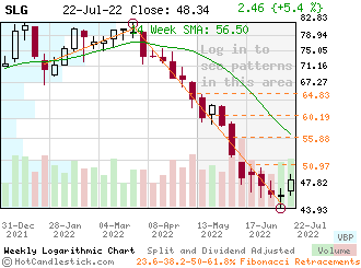 SLG - Small Weekly Candlestick Stock Chart